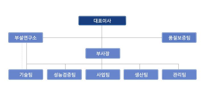 organization_kr